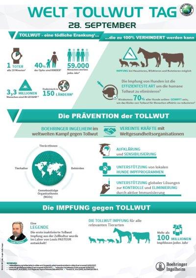 Boehringer Ingelheim Initiative zum Welttollwuttag 2019